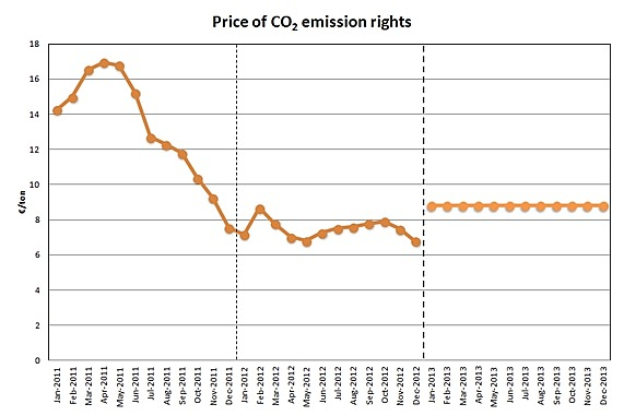Prices of CO2 emission rights